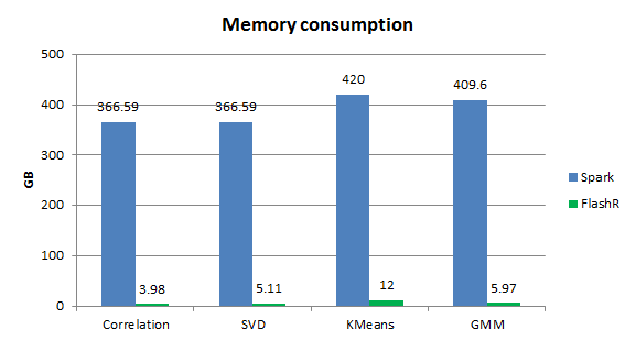 Memory consumption of FlashR vs. Spark MLlib