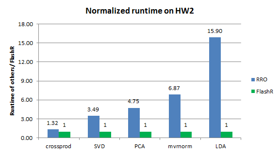 Performance of FlashR vs. RRO